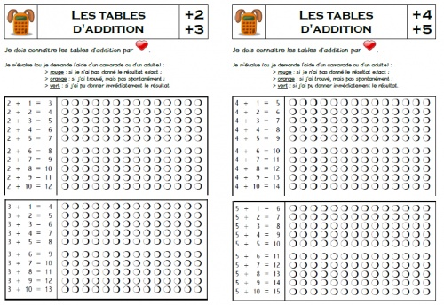 Les tables d 39 addition ecole pinterest tables - Apprentissage des tables de multiplication ...