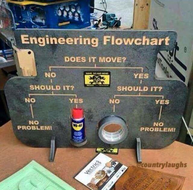Construction Funny Labor Work Memes
