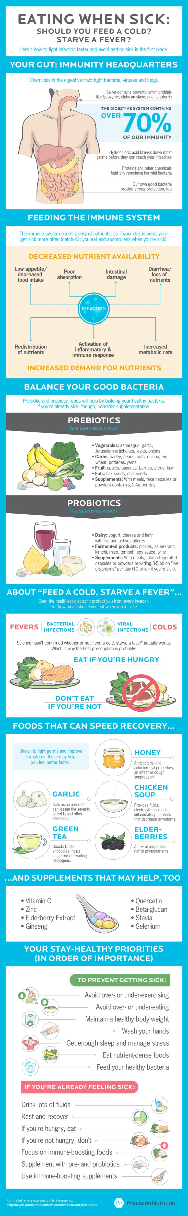 precision nutrition what to eat when sick image What should you eat when sick? [Infographic] Foods that help you fight bugs faster (and avoid catching them at all).