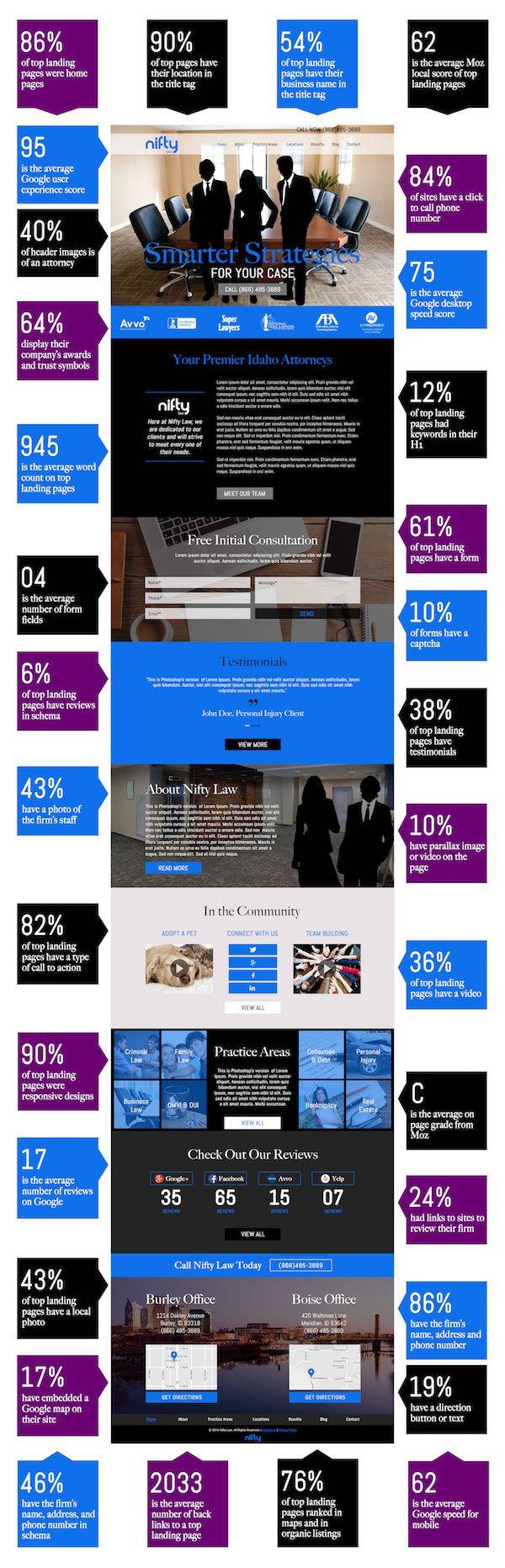 Un modello vincente di sito web per avvocati e studi legali [Infografica]