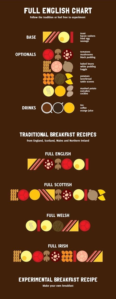British breakfasts infographic.  The differences between a full English, Scottish, Welsh and Irish breakfast.