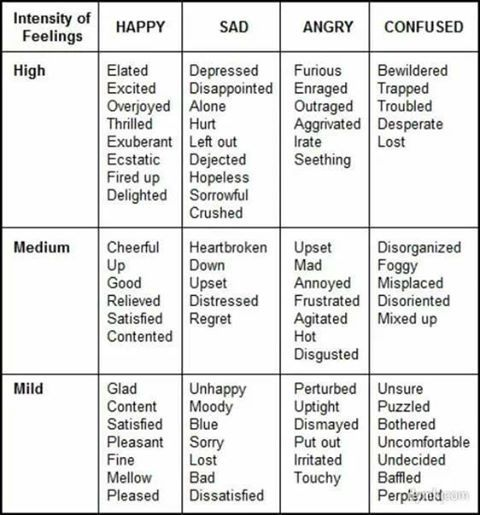 expressing feelings Understanding feelings: a therapeutic activity for teenagers understanding feelings main aim: at times, even adults react like little children, expressing their inner child with time and practice.