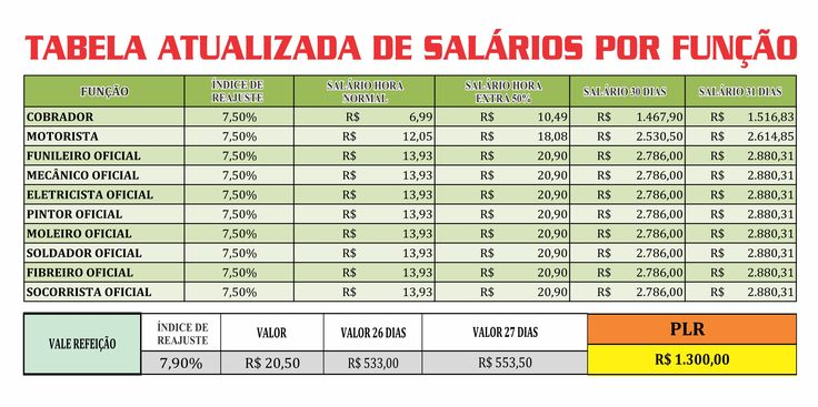 Piso salarial - Sindicato dos Motoristas