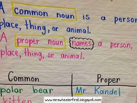"Hi, friends!  A few weeks ago, I taught my students about proper nouns.  I referenced my ""Capital Letter"" anchor chart  that I made in the ..."