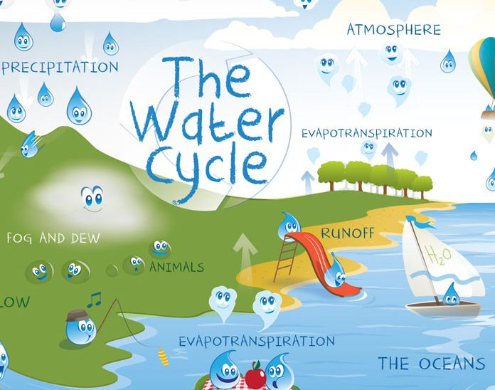 how to make a water cycle poster