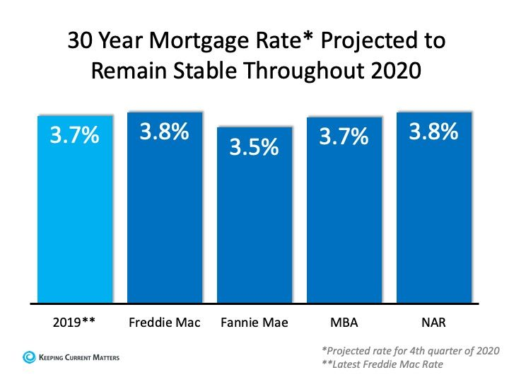 The 2020 Real Estate Projections That May Surprise You In 2020