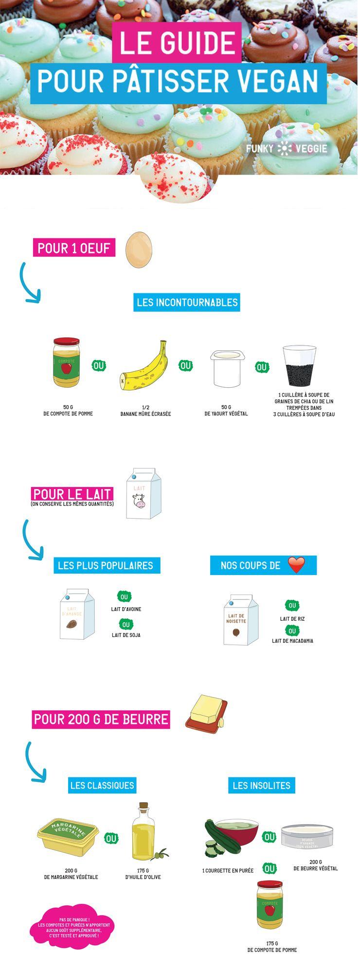 Infographie sur la pâtisserie vegan ! https://www.funkyveggie.fr/2017/07/03/guide-patisserie-vegan/