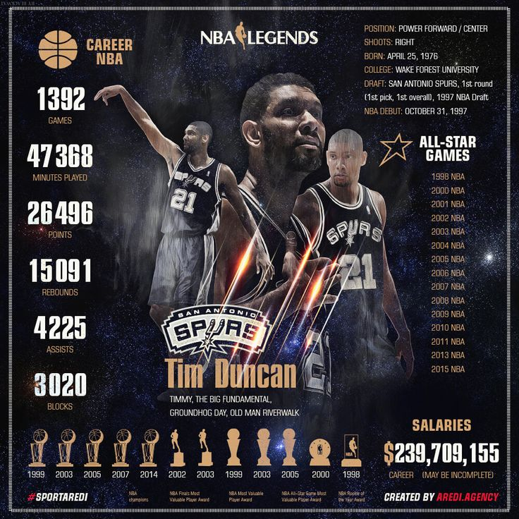 NBA legends, Tim Duncan, 蒂姆·邓肯, stats, Infographics, basketball, art, sport…