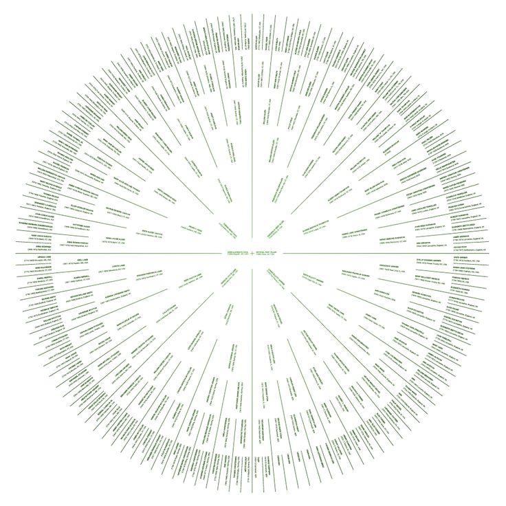 40 Best Charts Genealogy Images On Pinterest Family Tree Chart