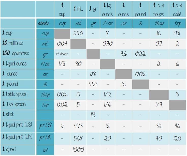 1000 id es sur le th me conversion de mesure sur pinterest - Conversion mesures cuisine ...