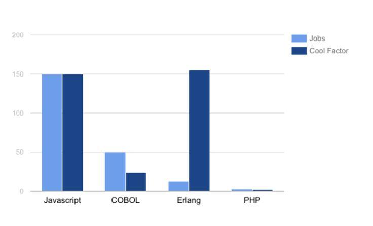 """[Перевод] $PHP не нужен*    Хорошо известно, что PHP — это мёртвый язык программирования и его 22-летняя экосистема фактически стала бесполезна, когда появился Node и новые асинхронные фреймворки на его основе. Превосходство Node очевидно, потому что все знают, что однопоточные асинхронные программы более лучше по умолчанию. И быстрее.     «Но Саймон! Почему?!"""", вы, вероятно, прокричите увидев этот текст на экране. И вот почему:     Перспективы трудоустройства     PHP-разработчики не…"""