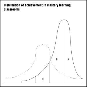 This article is a fairly detailed and concise overview of mastery learning.