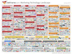 300+ Narzędzia do Marketingu Internetowego