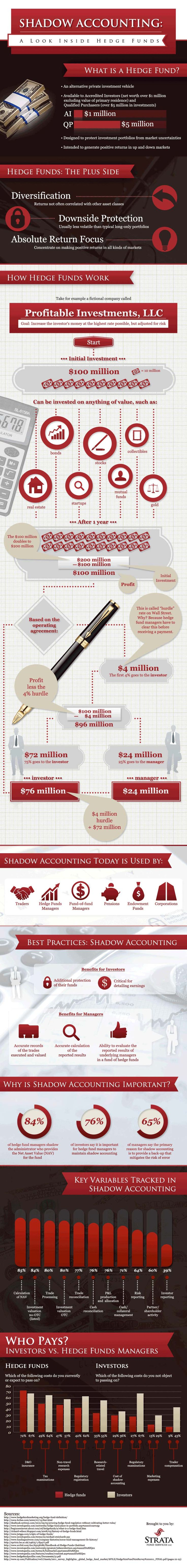 #INFOgraphic > Shadow Accounting Hedge Funds: Learn about the essentials and the importance of shadow accounting to hedge fund management.  > http://infographicsmania.com/shadow-accounting-hedge-funds/
