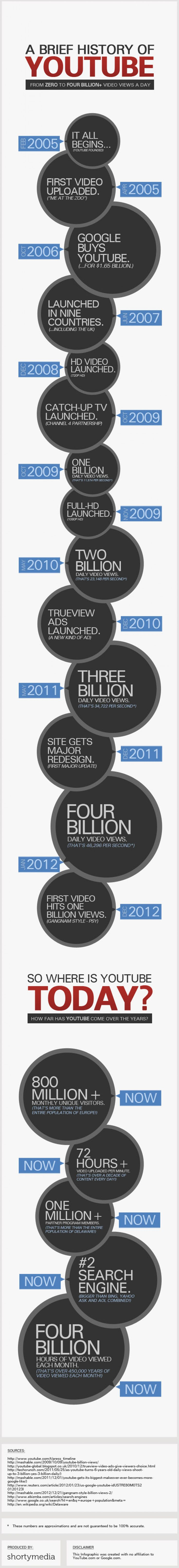A Brief History of YouTube: From Zero to Four Billion+ Video Views Per Day
