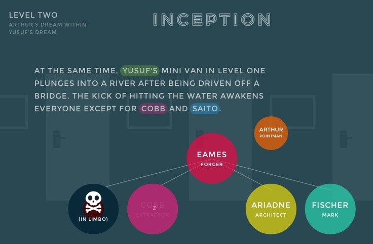 Awesome interactive Inception Explained website http://www.inception-explained.com/