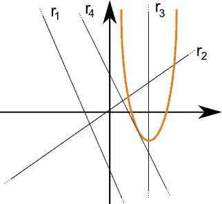 Possibili posizioni di una retta rispetto a una parabola.