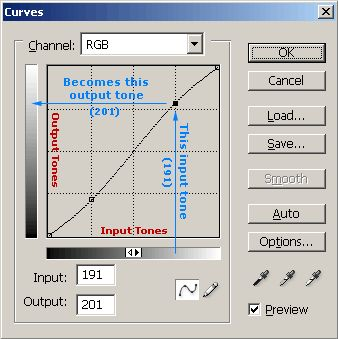 In-depth tutorial on using curves in Photoshop.
