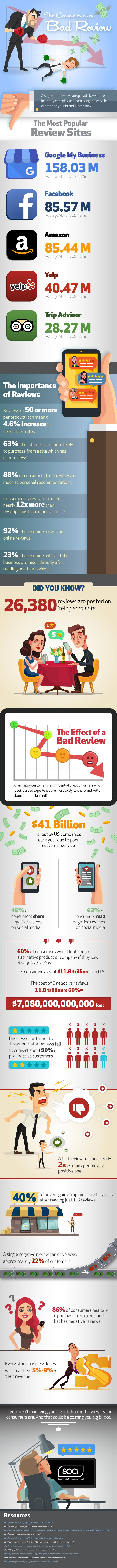 The-Economics-of-a-Bad-Review-infographic