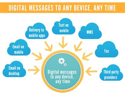 Reach customers with the right message, at the right time on the right device!
