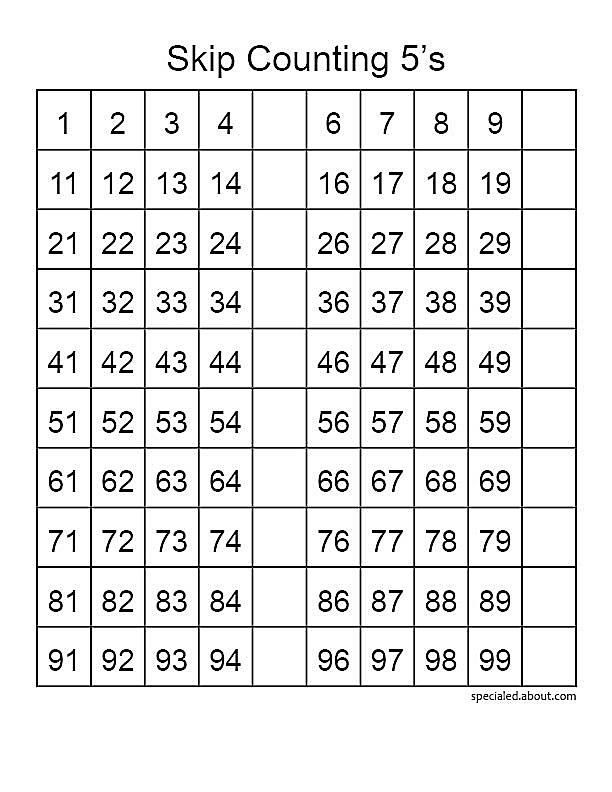 A paper hundreds chart you can reproduce offers students lots of ways to learn number theory, skip counting and place value.