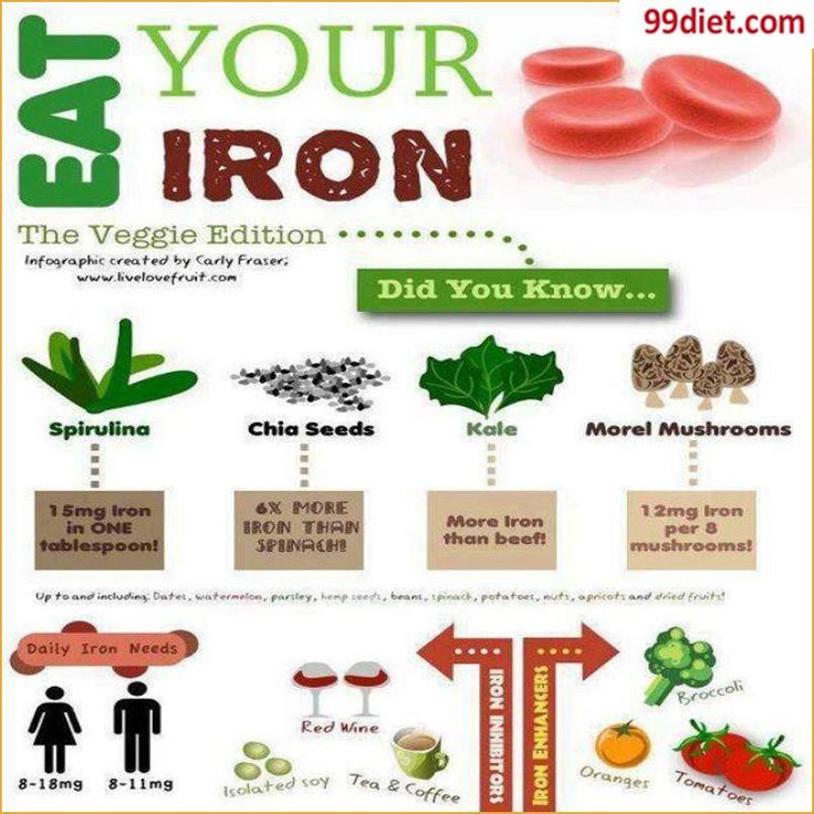 1000+ images about Fighting iron deficiency anemia on ...