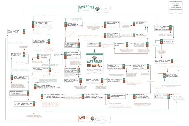 Awesome or Awful Flowchart: A Self-Critique Guide For Creatives...: Self Critique Tool, Awful Infographic, Creative Ideas, Awful Ideas, Idea Awesome, Infographics, Design