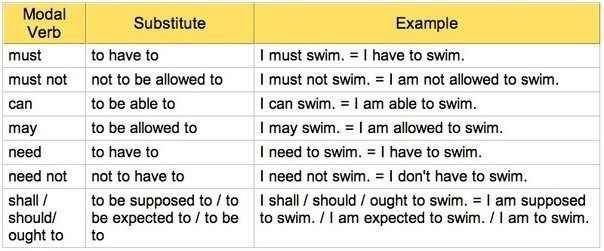 Modal Verbs and Their Substitutes | Learn English with Demi