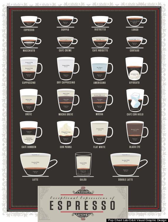 Espresso Chart Breaks Down Ingredient Ratios For 23 Drinks (PHOTO)