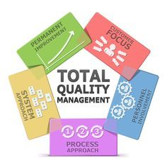 You can easily define total quality management. Total quality management is a process through which the total management, including the employees of an organization who try hard and ensure the loyalty of the customer and try to fulfill customer's  requirements. #remote #workingfromhome #employees #interview #resume #interviewhelp #interviewtips #happyemployees #employer #IRC #Next-Recruit Www.Next-Recruit.Com