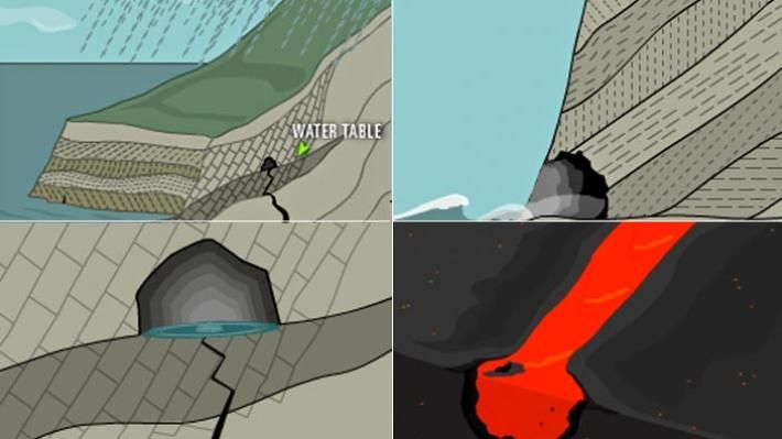 Caves are cavities that form in hillsides, in cliff walls, and underground, and are accessible at Earth's surface. Typically, they form in soft, fractured, or soluble rock as a result of natural mechanical and chemical processes that continue over thousands of years. This interactive activity from NOVAoffers animated explanations for how ocean waves, lava, slightly acidic groundwater, and, in a supporting role, microbes account for the variety of cave formations on Earth.