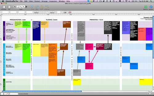 Hybrid Flowchart And Timeline By Aaronazz Via Flickr