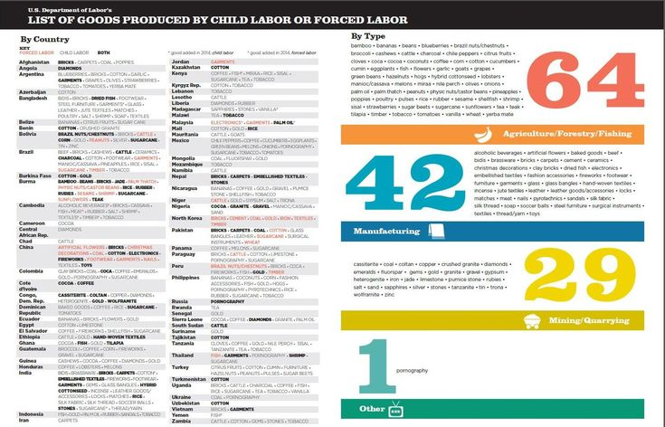 U.S. Department of Labor - List of Goods Produced by Child Labor or Forced Labor