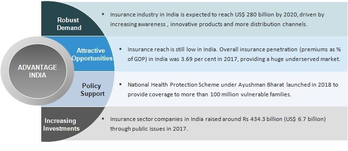Indian Insurance Industry Overview Market Development Analysis