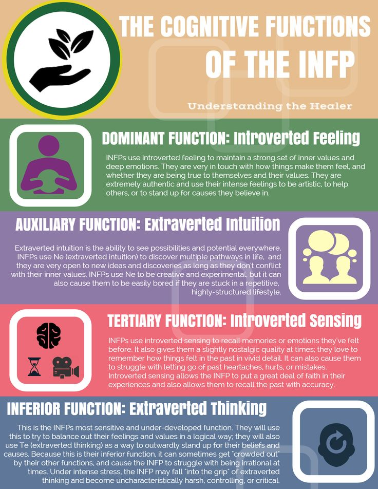 INFP Cognitive functions Infographic