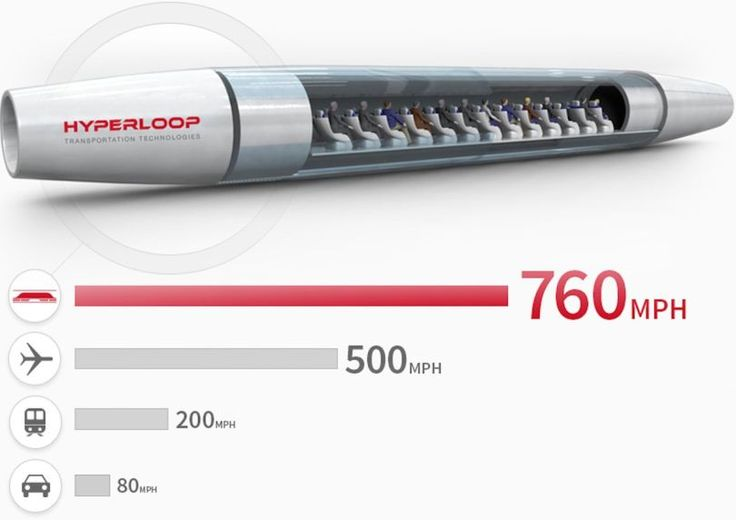 Après la Californie, l'Europe veut aussi son Hyperloop