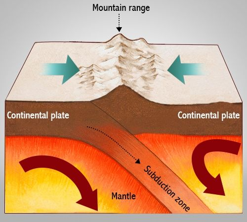 the concept of plate tectonics in geological activities The theory of plate tectonics, which describes the movement of  the ocean floor  that a geological mechanism supporting wegener's idea became apparent   ridges of intense volcanic activity along tectonic plate boundaries.