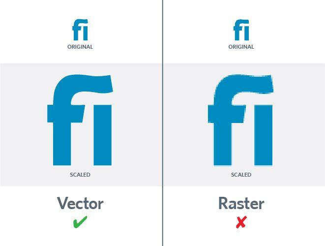 Vector vs. raster graphics, vector image, raster image, Kettle Fire Creative blog, Logo file formats