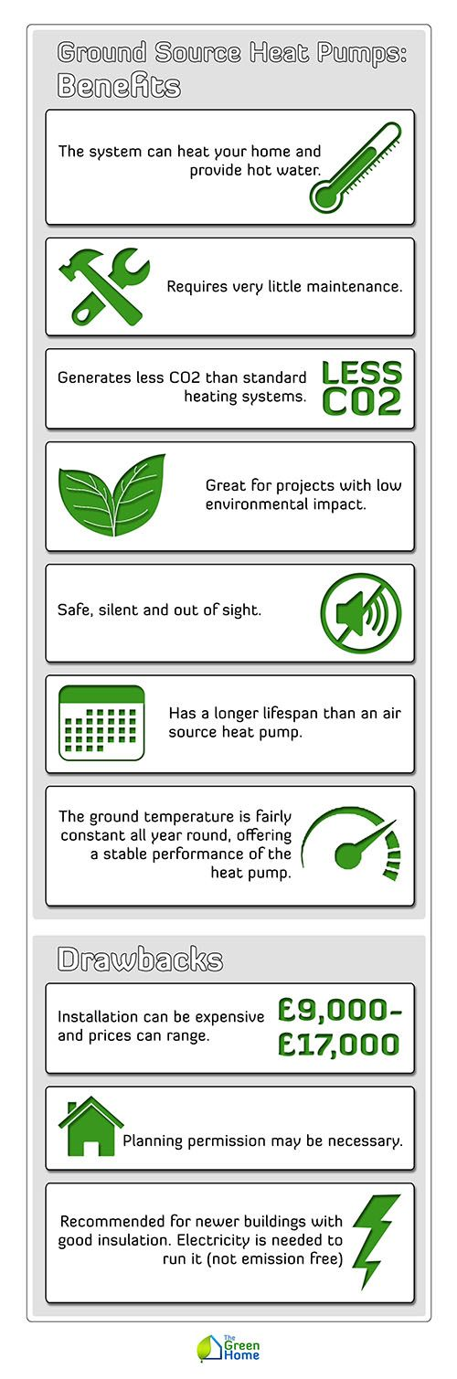 17 Best Images About Ground Source Heat Pumps On Pinterest