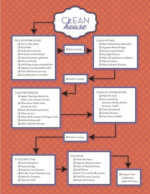 A cleaning checklist... I should make one for myself in a similar style, I love the layout, but the chores I need to get to are way different. XP (Like sorting through clothes, and miscellaneous items in my garage... Bleh.)