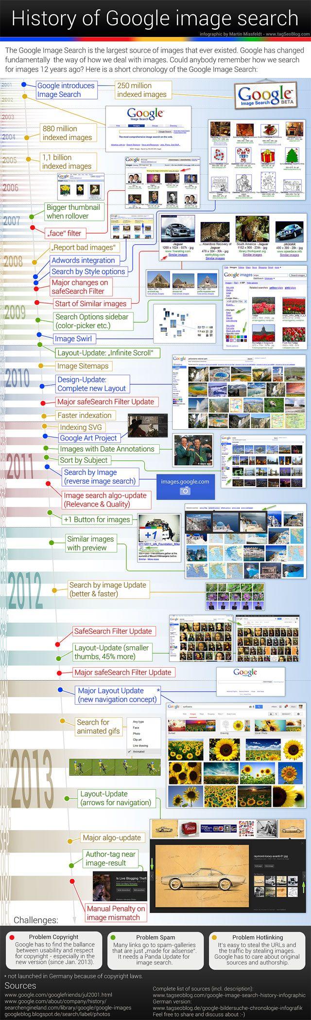 History of Google Image search (Infografik) Thanks Martin Missfeld