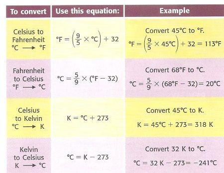17 best images about bio chem physio stuff on pinterest for 0 kelvin to fahrenheit conversion table
