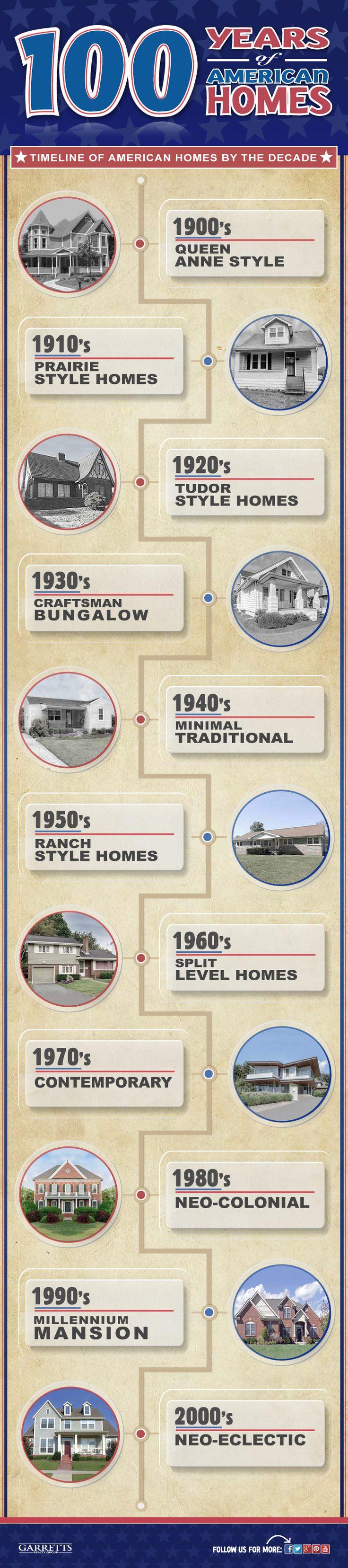 Evolution of Homes in America