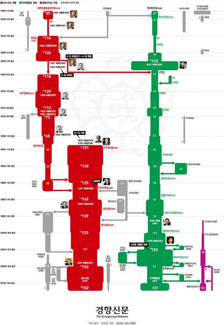 [인포그래픽]한눈에 보는 대한민국 정당사 - 경향신문