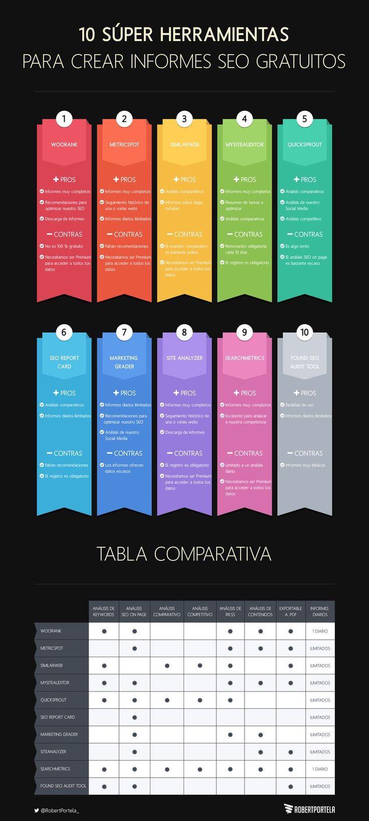 10 súper herramientas para crear informes SEO gratuitos. Infografía en español. #CommunityManager