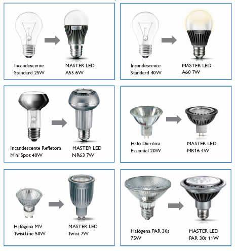 tipos de lampadas de led - Pesquisa Google
