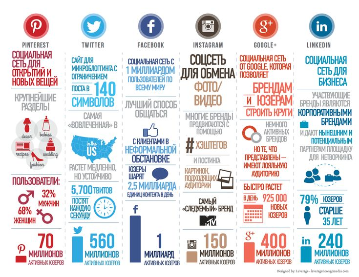 Инфографика: сравнение социальных сетей