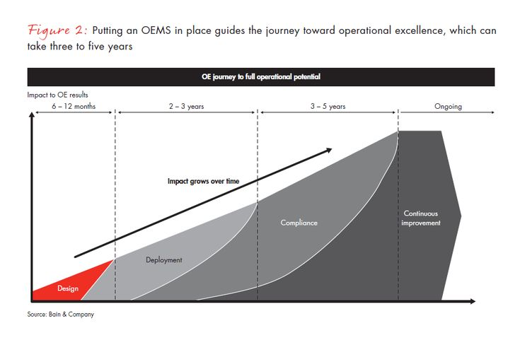 """What """"good"""" looks like: Creating an operational excellence management system. Bain & Company  bain.com"""