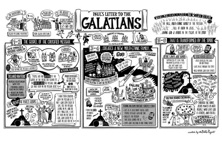 Book of Galatians: Poster, Visual Summary, Book and Chapter, New Testament, Bible, Free, Reproducible, Printable, For Bible Study Only.