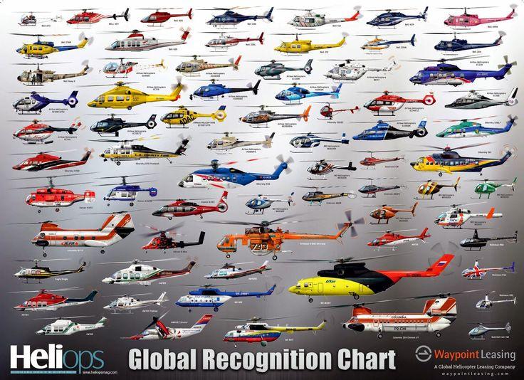 Global recognition chart Aeronaves de ala rotativa
